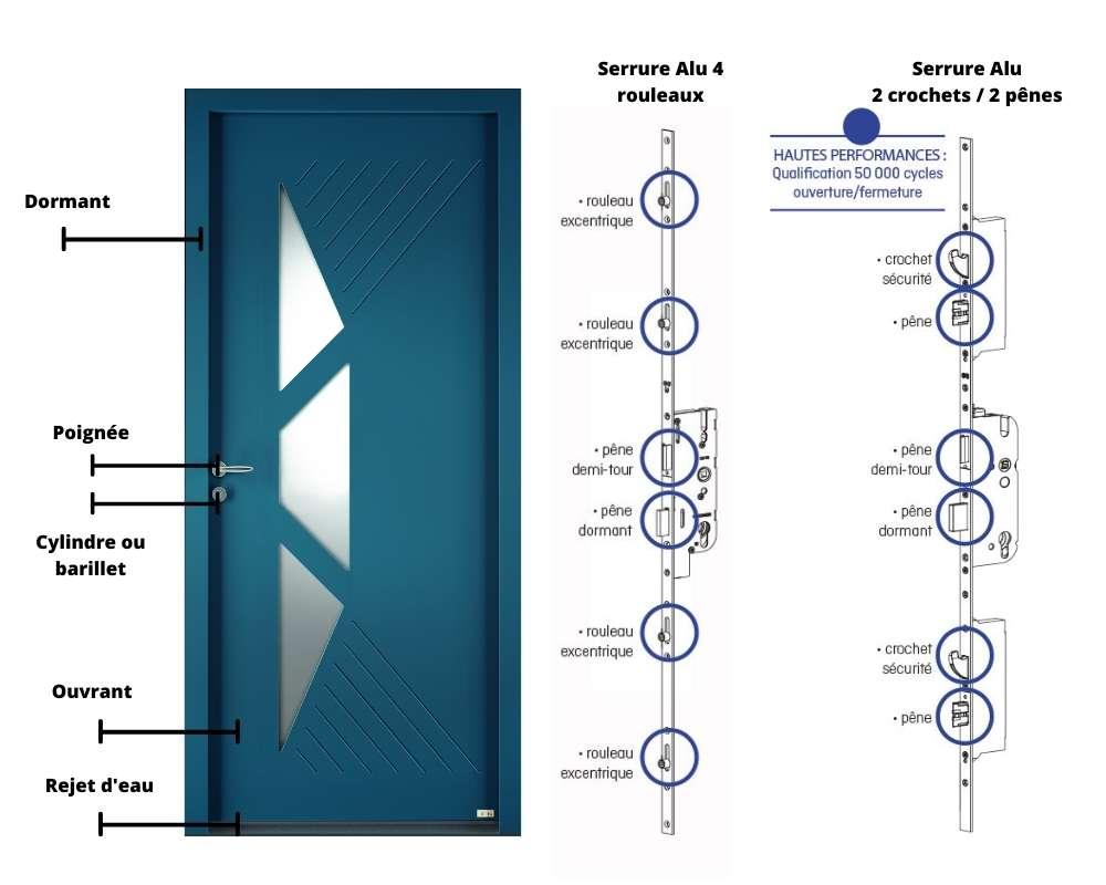 Lexique porte d'entrée aluminium
