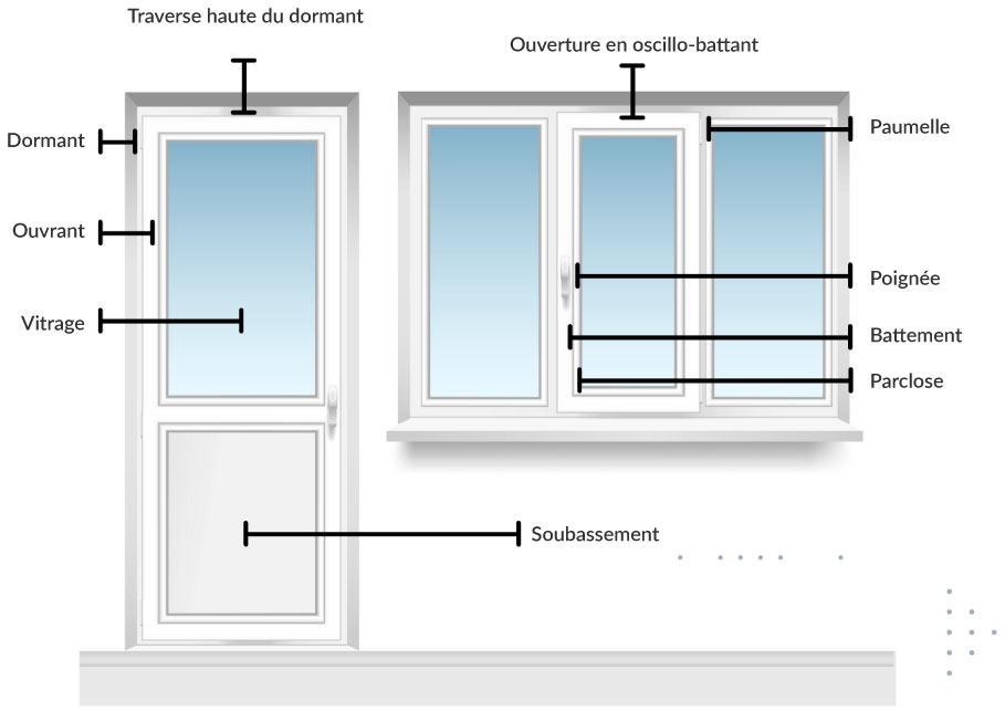 Lexique de fenêtres et portes-fenêtres